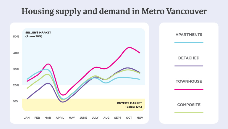 How did COVID-19 affect Metro Vancouver home buyer demand in 2020?